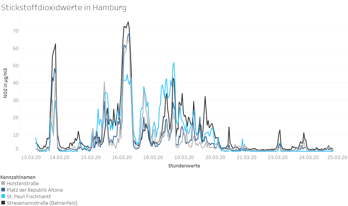 Nitrogen dioxide concentration in Hamburg during the Corona crisis