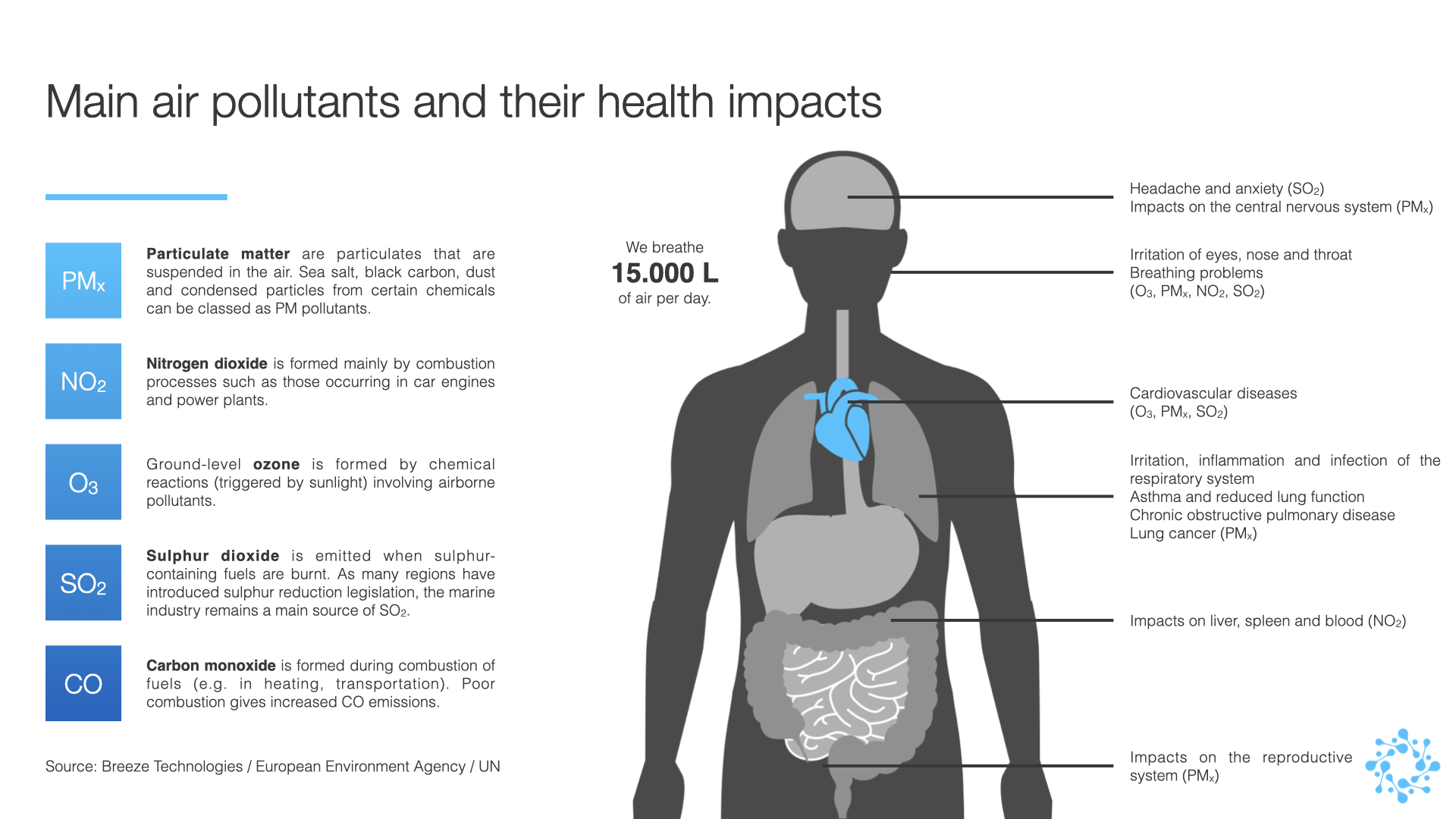 Infographic: Main air pollutants and their health impacts