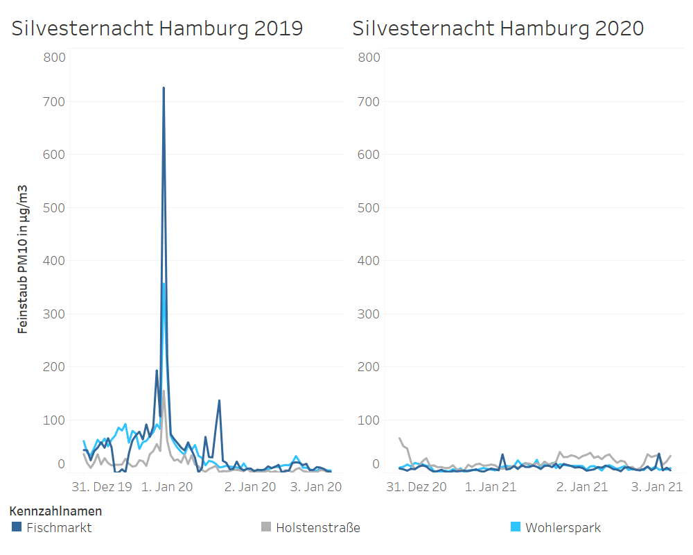 Feinstaubkonzentration an Silvester 2019 und 2020 in Hamburg im Vergleich